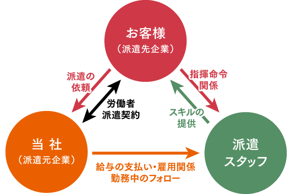 人材派遣の関係図