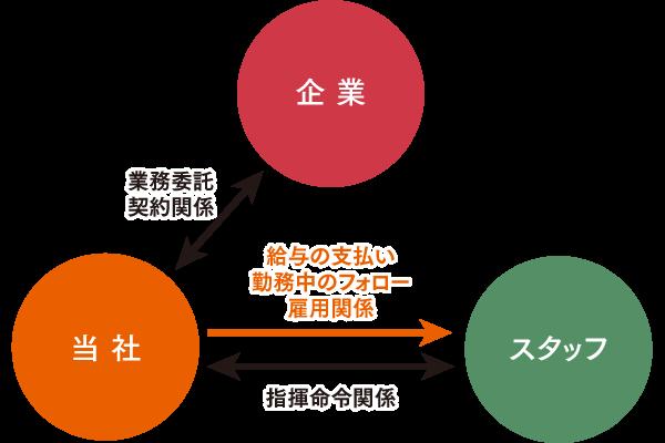 業務請負の関係図